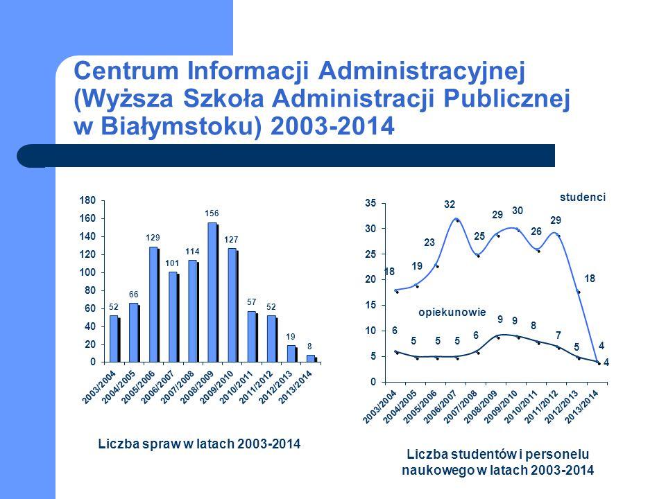 Centrum Informacji Administracyjnej (Wyższa Szkoła Administracji Publicznej w Białymstoku) 2003-2014 studenci opiekunowie Liczba spraw w latach 2003-2