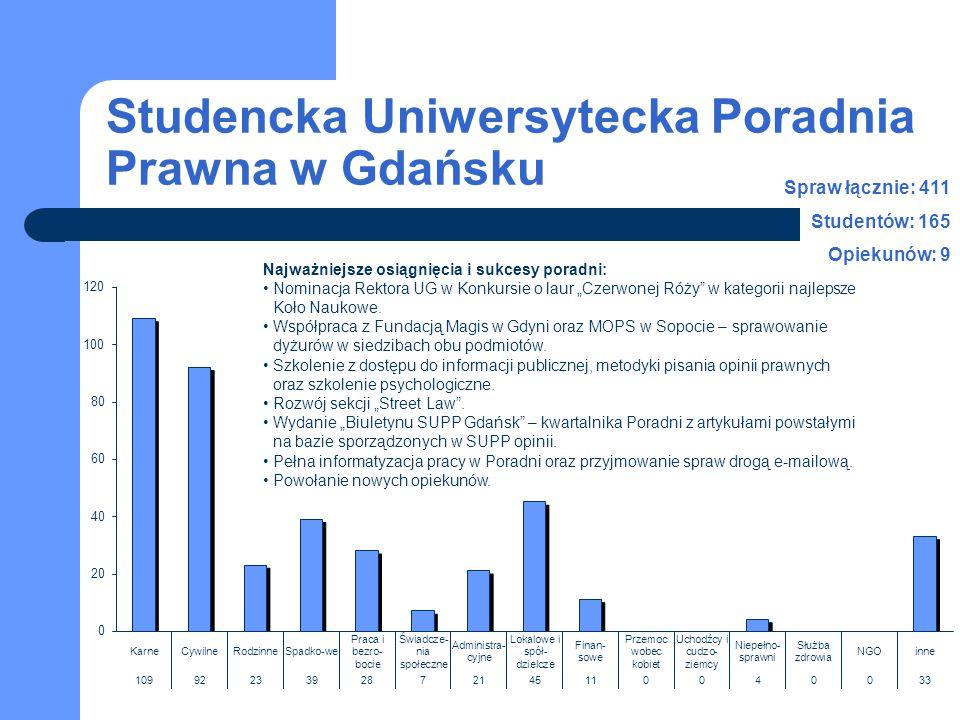 Studencka Uniwersytecka Poradnia Prawna w Gdańsku Spraw łącznie: 411 Studentów: 165 Opiekunów: 9 Najważniejsze osiągnięcia i sukcesy poradni: Nominacj