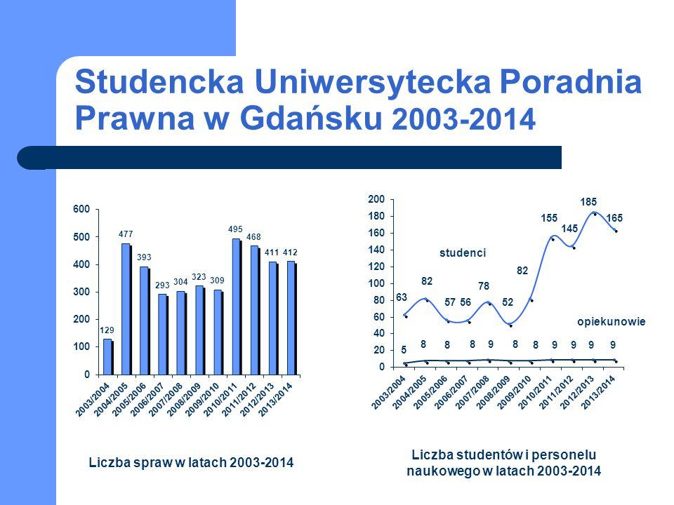 Studencka Uniwersytecka Poradnia Prawna w Gdańsku 2003-2014 studenci opiekunowie Liczba spraw w latach 2003-2014 Liczba studentów i personelu naukoweg