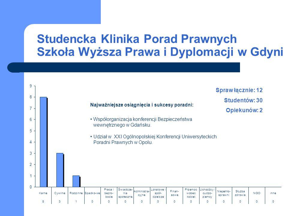 Studencka Klinika Porad Prawnych Szkoła Wyższa Prawa i Dyplomacji w Gdyni Spraw łącznie: 12 Studentów: 30 Opiekunów: 2 Najważniejsze osiągnięcia i suk