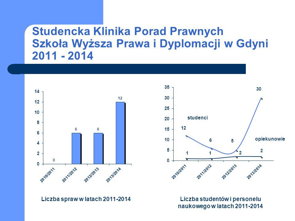 Studencka Klinika Porad Prawnych Szkoła Wyższa Prawa i Dyplomacji w Gdyni 2011 - 2014 studenci opiekunowie Liczba spraw w latach 2011-2014Liczba stude