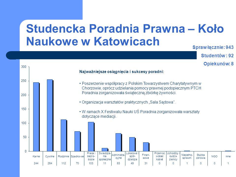 Studencka Poradnia Prawna – Koło Naukowe w Katowicach Spraw łącznie: 943 Studentów : 92 Opiekunów: 8 Najważniejsze osiągnięcia i sukcesy poradni: Posz