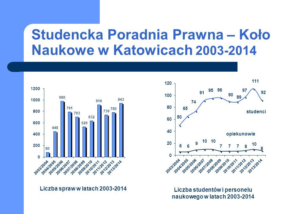 Studencka Poradnia Prawna – Koło Naukowe w Katowicach 2003-2014 studenci opiekunowie Liczba spraw w latach 2003-2014 Liczba studentów i personelu nauk