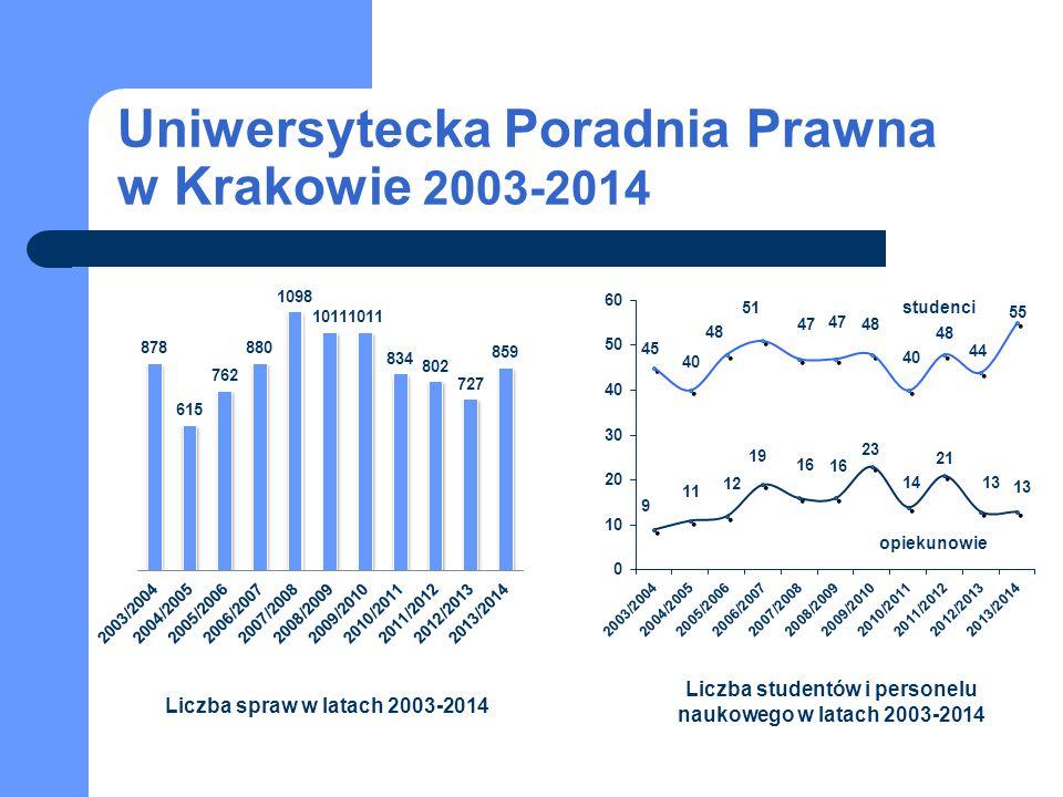Uniwersytecka Poradnia Prawna w Krakowie 2003-2014 studenci opiekunowie Liczba spraw w latach 2003-2014 Liczba studentów i personelu naukowego w latac