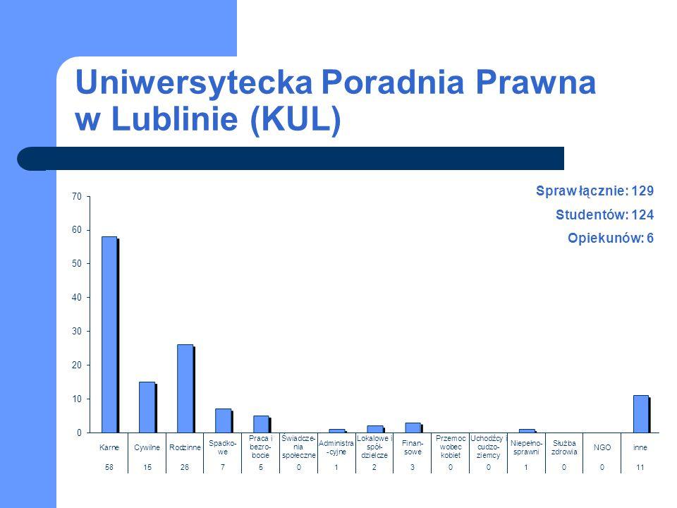 Uniwersytecka Poradnia Prawna w Lublinie (KUL) Spraw łącznie: 129 Studentów: 124 Opiekunów: 6