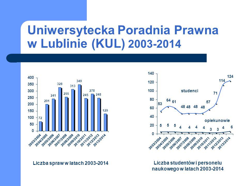 Uniwersytecka Poradnia Prawna w Lublinie (KUL) 2003-2014 studenci opiekunowie Liczba spraw w latach 2003-2014 Liczba studentów i personelu naukowego w