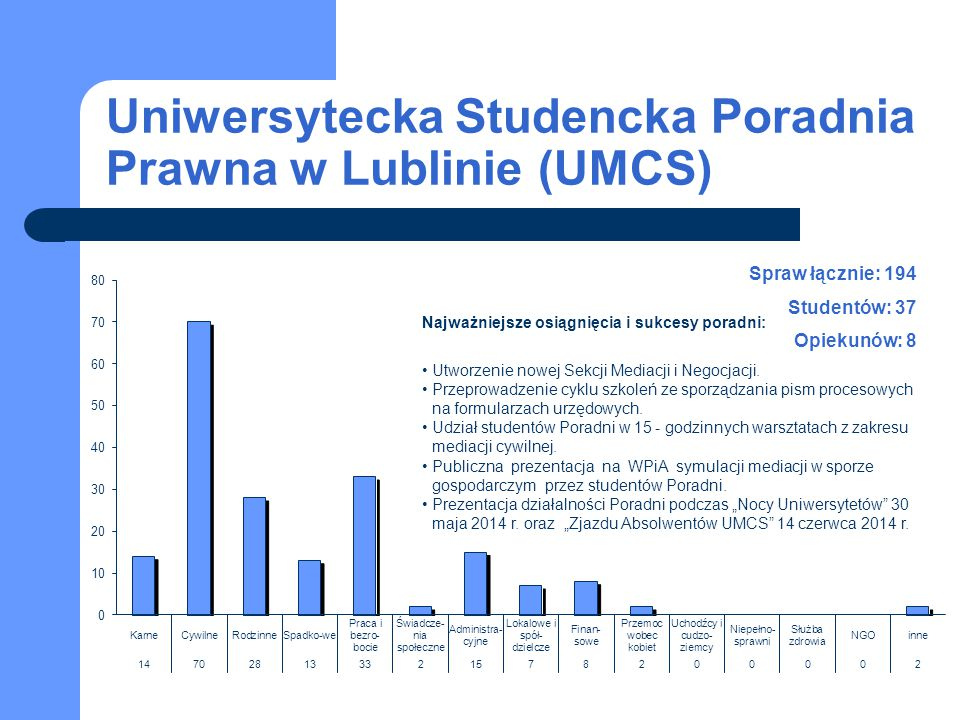 Uniwersytecka Studencka Poradnia Prawna w Lublinie (UMCS) Spraw łącznie: 194 Studentów: 37 Opiekunów: 8 Najważniejsze osiągnięcia i sukcesy poradni: U