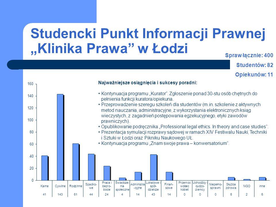 """Studencki Punkt Informacji Prawnej """"Klinika Prawa"""" w Łodzi Spraw łącznie: 400 Studentów: 82 Opiekunów: 11 Najważniejsze osiągnięcia i sukcesy poradni:"""