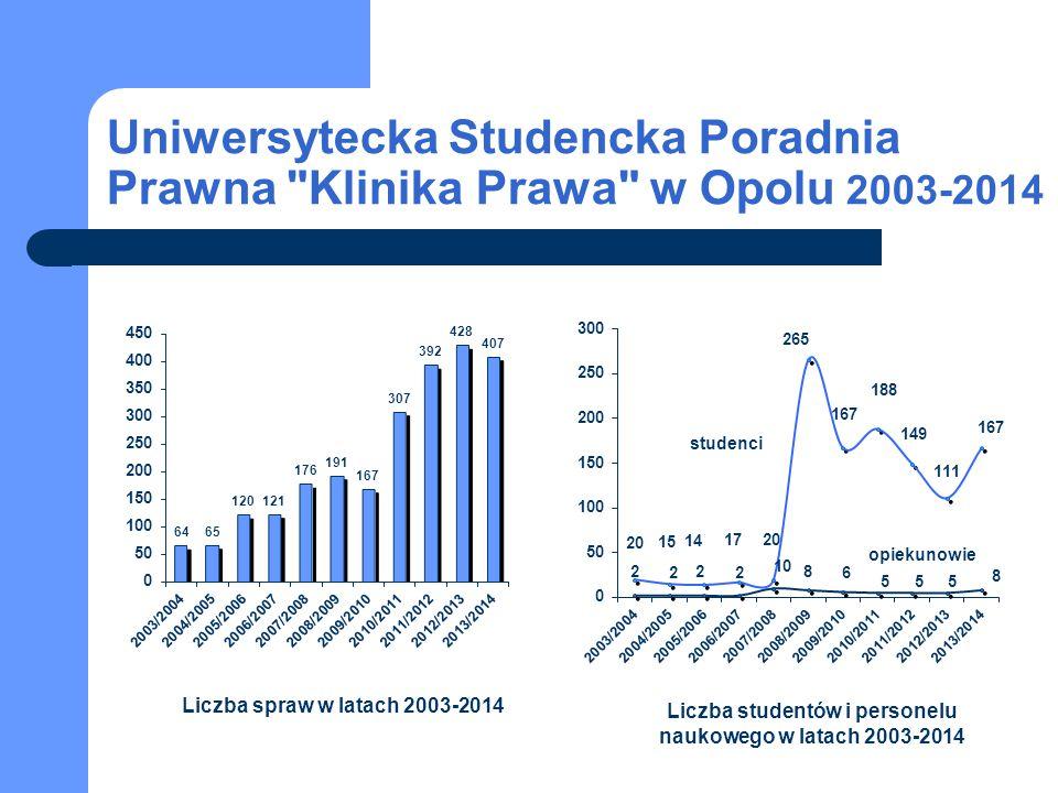 Uniwersytecka Studencka Poradnia Prawna