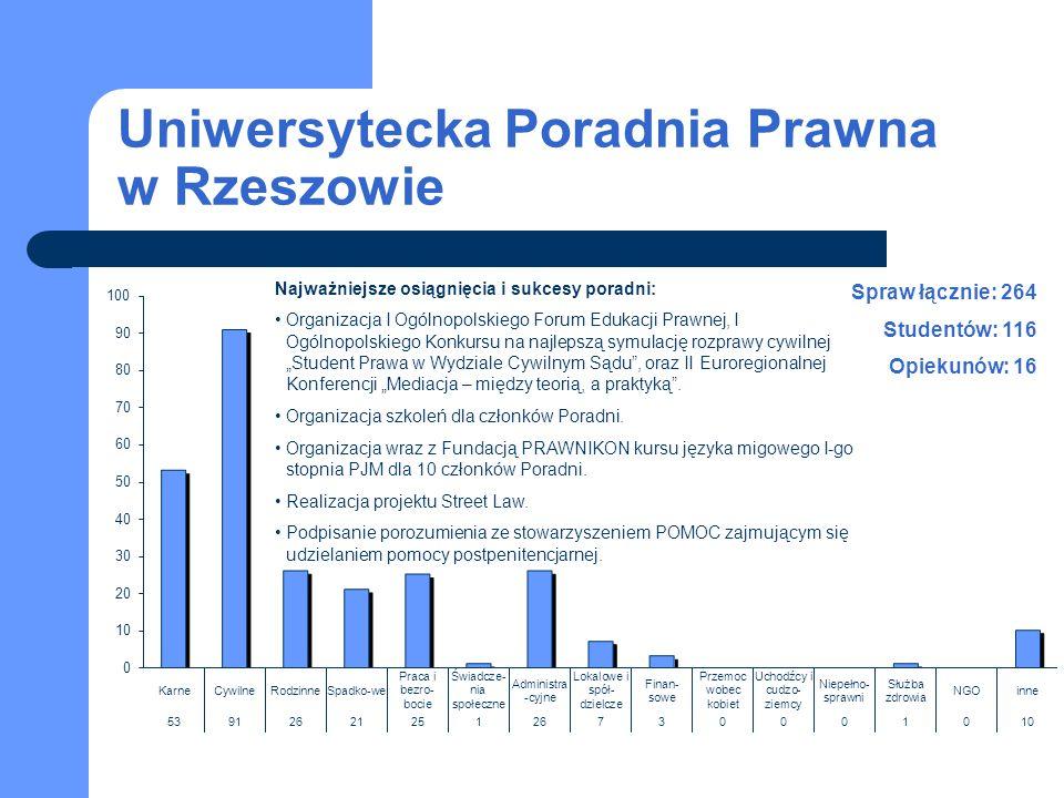 Uniwersytecka Poradnia Prawna w Rzeszowie Spraw łącznie: 264 Studentów: 116 Opiekunów: 16 Najważniejsze osiągnięcia i sukcesy poradni: Organizacja I O