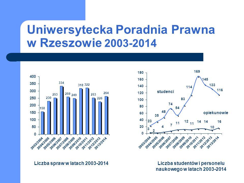 Uniwersytecka Poradnia Prawna w Rzeszowie 2003-2014 studenci opiekunowie Liczba spraw w latach 2003-2014Liczba studentów i personelu naukowego w latac