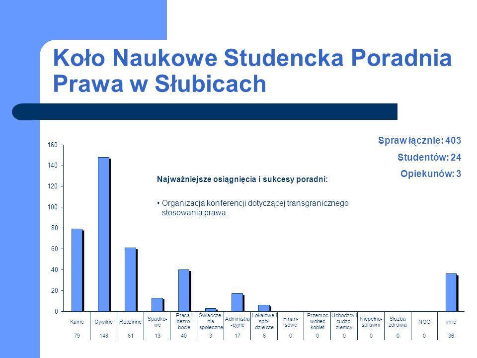 Koło Naukowe Studencka Poradnia Prawa w Słubicach Spraw łącznie: 403 Studentów: 24 Opiekunów: 3 Najważniejsze osiągnięcia i sukcesy poradni: Organizac