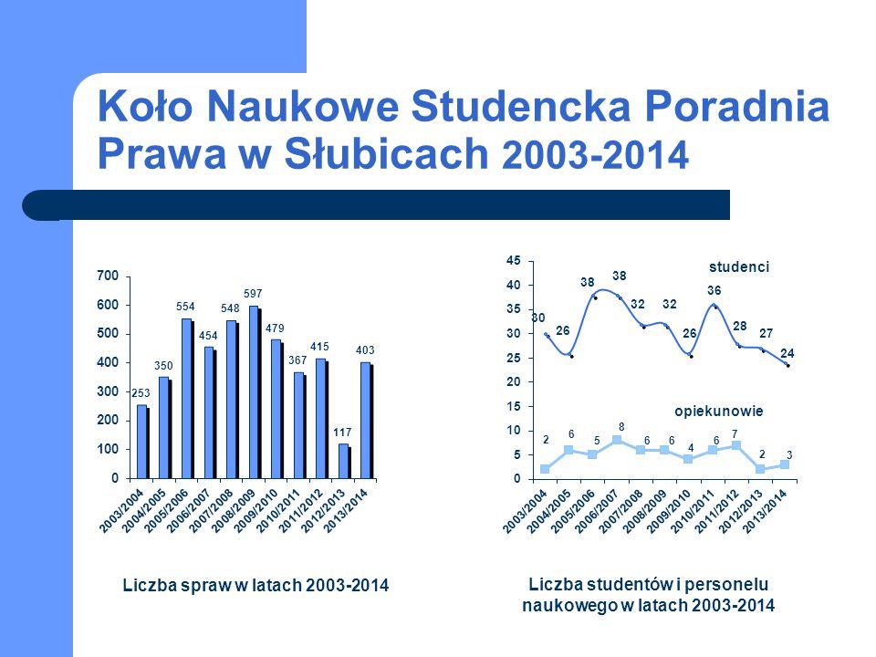 Koło Naukowe Studencka Poradnia Prawa w Słubicach 2003-2014 studenci opiekunowie Liczba spraw w latach 2003-2014 Liczba studentów i personelu naukoweg