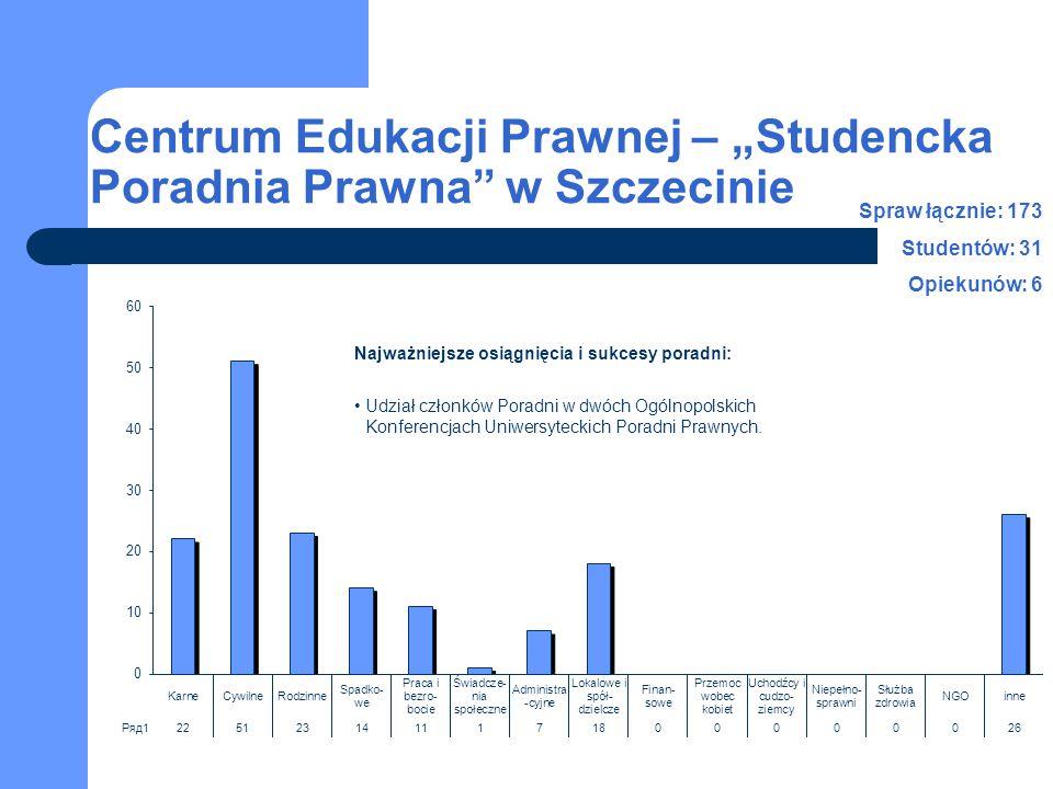 """Centrum Edukacji Prawnej – """"Studencka Poradnia Prawna"""" w Szczecinie Spraw łącznie: 173 Studentów: 31 Opiekunów: 6 Najważniejsze osiągnięcia i sukcesy"""