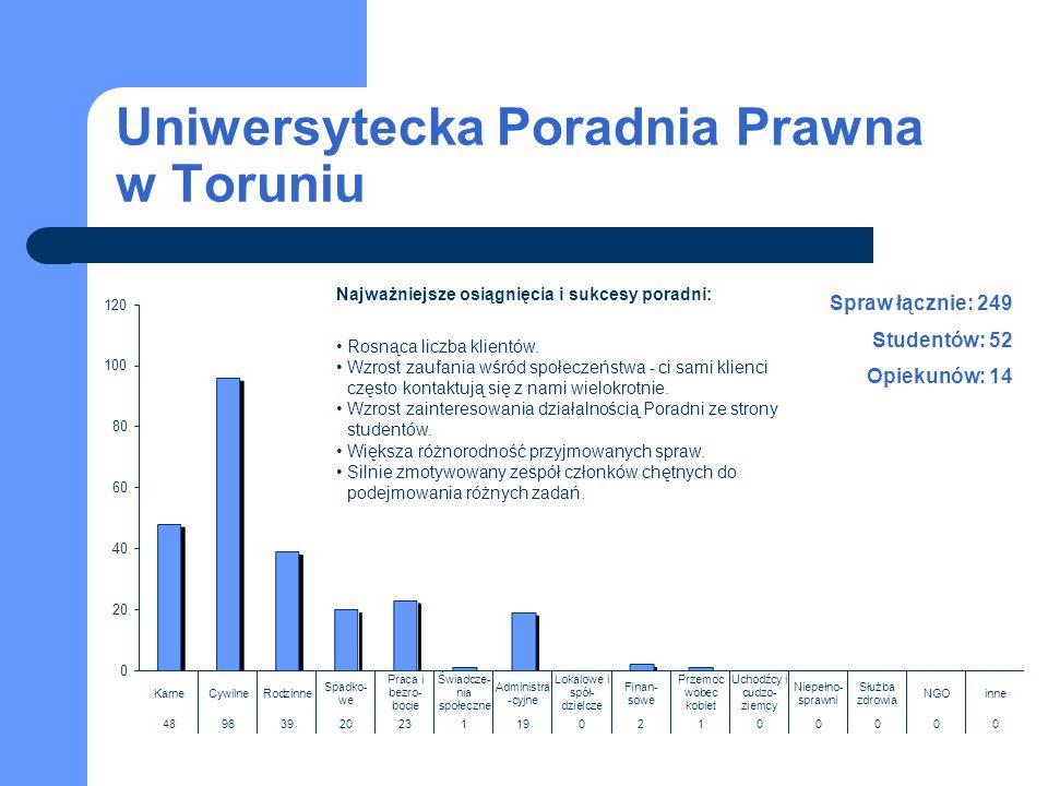 Uniwersytecka Poradnia Prawna w Toruniu Spraw łącznie: 249 Studentów: 52 Opiekunów: 14 Najważniejsze osiągnięcia i sukcesy poradni: Rosnąca liczba kli