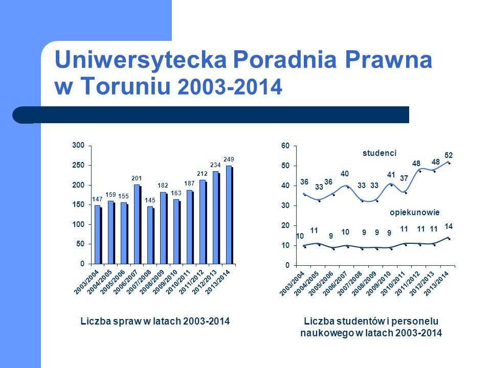 Uniwersytecka Poradnia Prawna w Toruniu 2003-2014 studenci opiekunowie Liczba spraw w latach 2003-2014Liczba studentów i personelu naukowego w latach