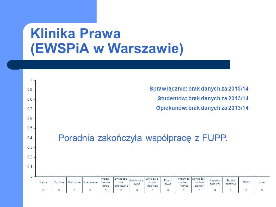 Klinika Prawa (EWSPiA w Warszawie) Spraw łącznie: brak danych za 2013/14 Studentów: brak danych za 2013/14 Opiekunów: brak danych za 2013/14 Poradnia