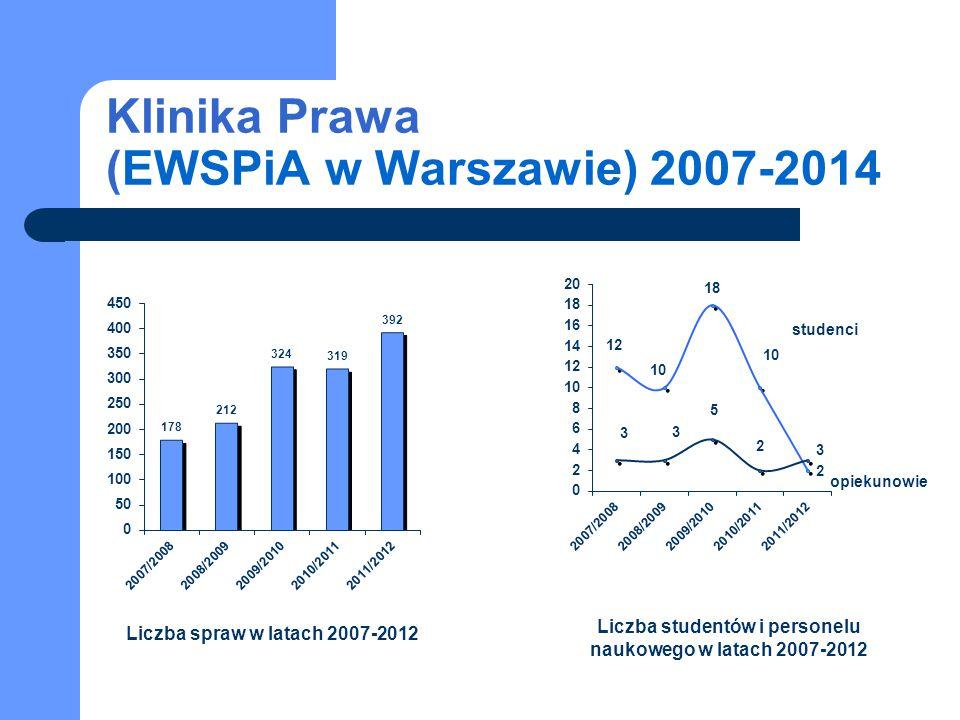 studenci opiekunowie Liczba spraw w latach 2007-2012 Liczba studentów i personelu naukowego w latach 2007-2012 Klinika Prawa (EWSPiA w Warszawie) 2007