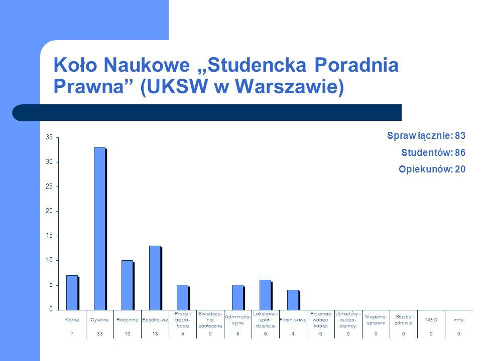 """Koło Naukowe """"Studencka Poradnia Prawna"""" (UKSW w Warszawie) Spraw łącznie: 83 Studentów: 86 Opiekunów: 20"""