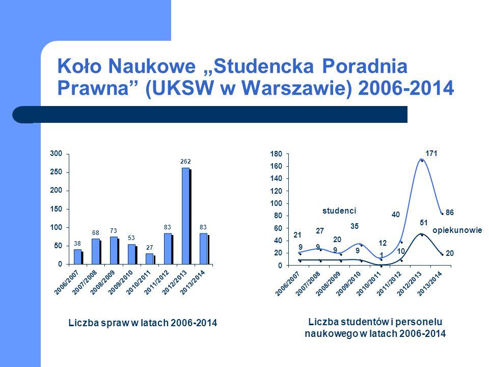 """studenci opiekunowie Koło Naukowe """"Studencka Poradnia Prawna"""" (UKSW w Warszawie) 2006-2014 Liczba spraw w latach 2006-2014 Liczba studentów i personel"""