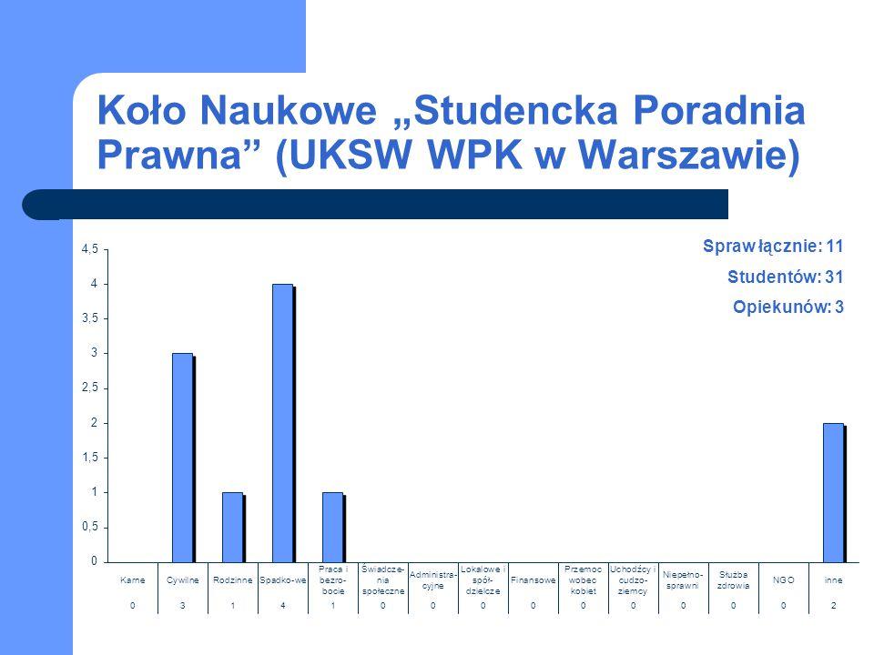 """Koło Naukowe """"Studencka Poradnia Prawna"""" (UKSW WPK w Warszawie) Spraw łącznie: 11 Studentów: 31 Opiekunów: 3"""
