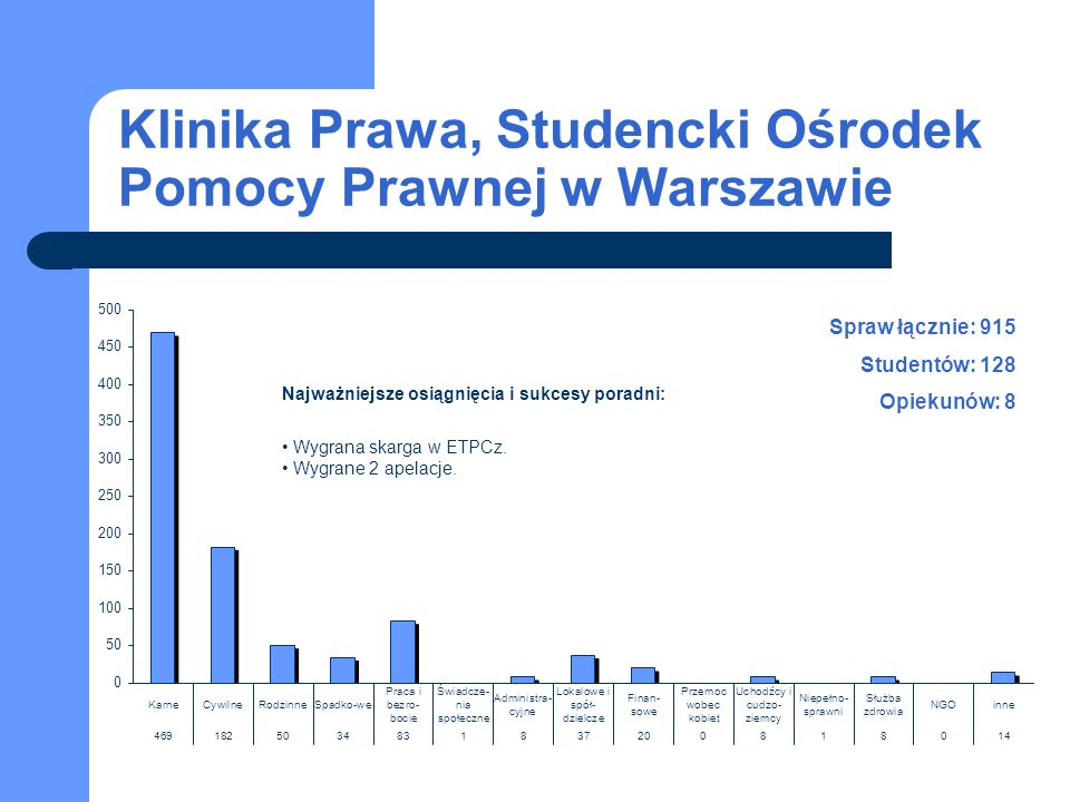 Klinika Prawa, Studencki Ośrodek Pomocy Prawnej w Warszawie Spraw łącznie: 915 Studentów: 128 Opiekunów: 8 Najważniejsze osiągnięcia i sukcesy poradni