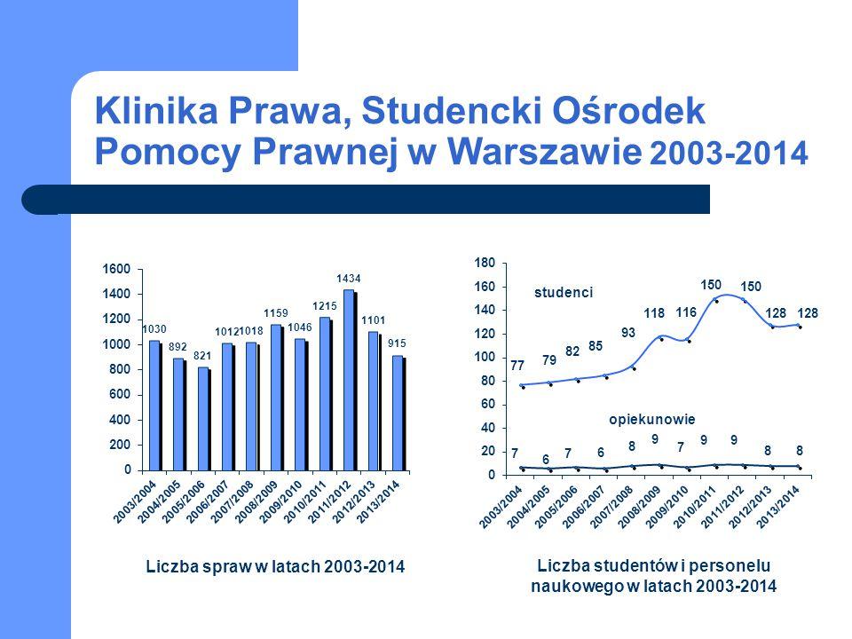 Klinika Prawa, Studencki Ośrodek Pomocy Prawnej w Warszawie 2003-2014 studenci opiekunowie Liczba spraw w latach 2003-2014 Liczba studentów i personel