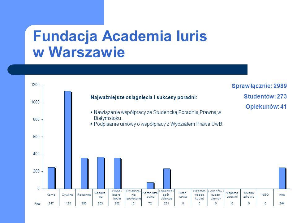Fundacja Academia Iuris w Warszawie Spraw łącznie: 2989 Studentów: 273 Opiekunów: 41 Najważniejsze osiągnięcia i sukcesy poradni: Nawiązanie współprac