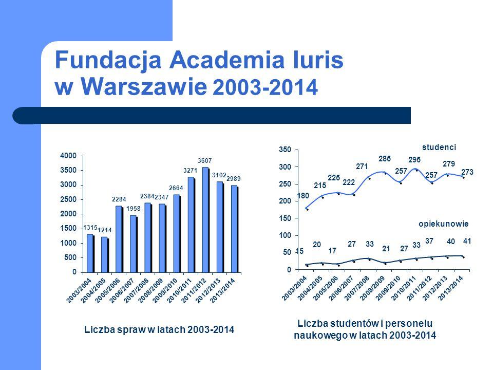 Fundacja Academia Iuris w Warszawie 2003-2014 studenci opiekunowie Liczba spraw w latach 2003-2014 Liczba studentów i personelu naukowego w latach 200