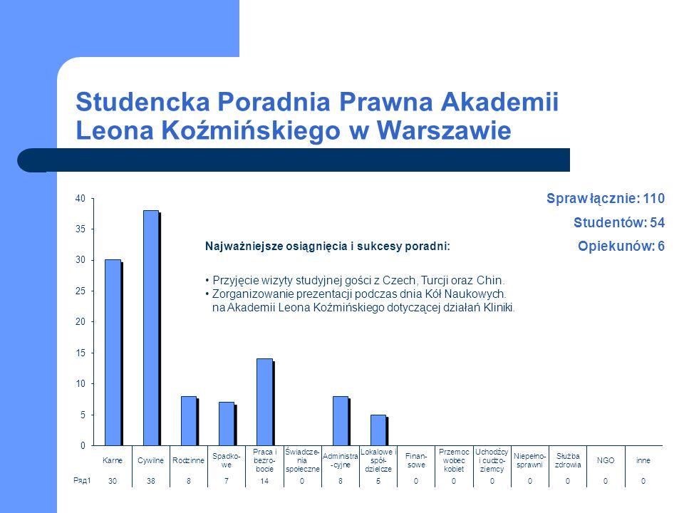 Studencka Poradnia Prawna Akademii Leona Koźmińskiego w Warszawie Spraw łącznie: 110 Studentów: 54 Opiekunów: 6 Najważniejsze osiągnięcia i sukcesy po
