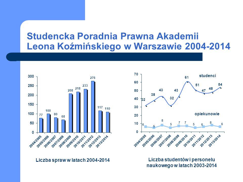 studenci opiekunowie Studencka Poradnia Prawna Akademii Leona Koźmińskiego w Warszawie 2004-2014 Liczba spraw w latach 2004-2014 Liczba studentów i pe