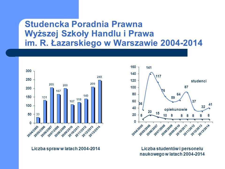 studenci opiekunowie Studencka Poradnia Prawna Wyższej Szkoły Handlu i Prawa im. R. Łazarskiego w Warszawie 2004-2014 Liczba spraw w latach 2004-2014L
