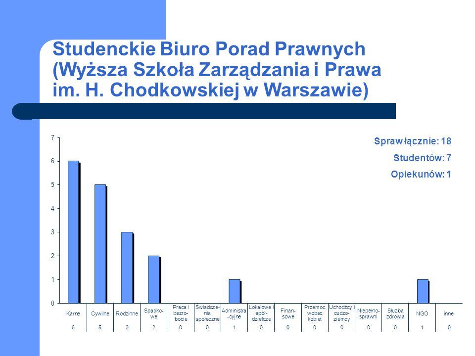 Studenckie Biuro Porad Prawnych (Wyższa Szkoła Zarządzania i Prawa im. H. Chodkowskiej w Warszawie) Spraw łącznie: 18 Studentów: 7 Opiekunów: 1