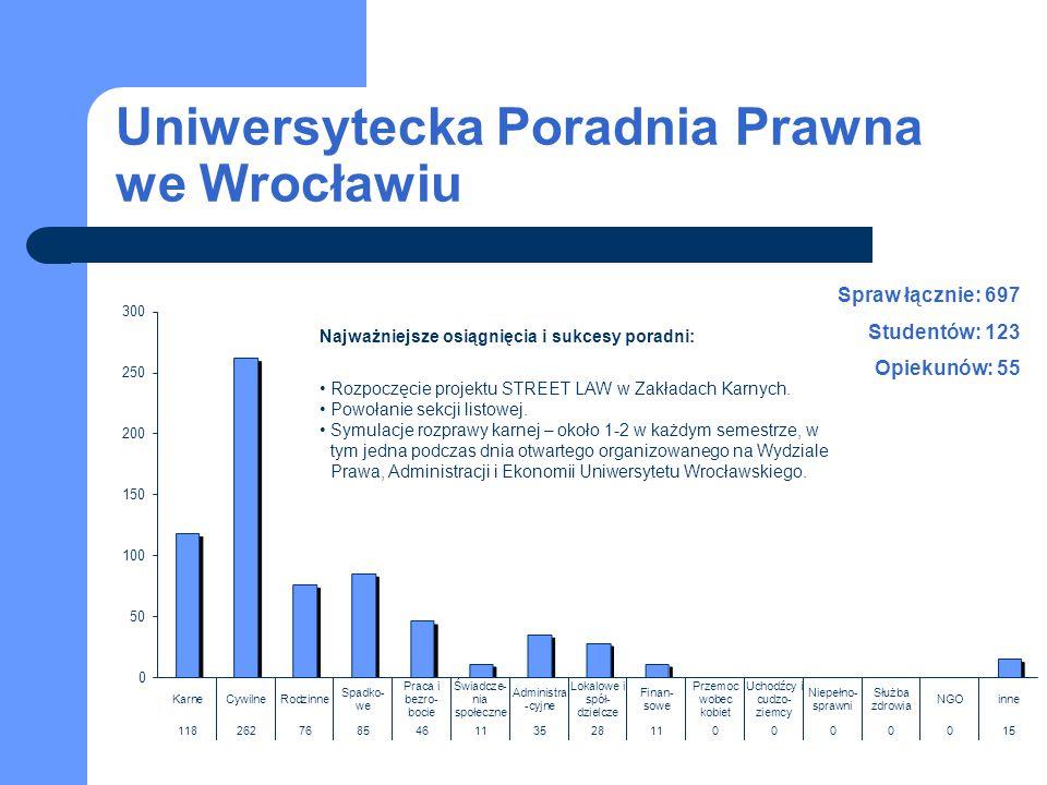 Uniwersytecka Poradnia Prawna we Wrocławiu Spraw łącznie: 697 Studentów: 123 Opiekunów: 55 Najważniejsze osiągnięcia i sukcesy poradni: Rozpoczęcie pr