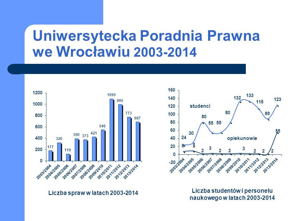 Uniwersytecka Poradnia Prawna we Wrocławiu 2003-2014 studenci opiekunowie Liczba spraw w latach 2003-2014 Liczba studentów i personelu naukowego w lat