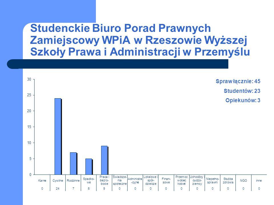Studenckie Biuro Porad Prawnych Zamiejscowy WPiA w Rzeszowie Wyższej Szkoły Prawa i Administracji w Przemyślu Spraw łącznie: 45 Studentów: 23 Opiekunó