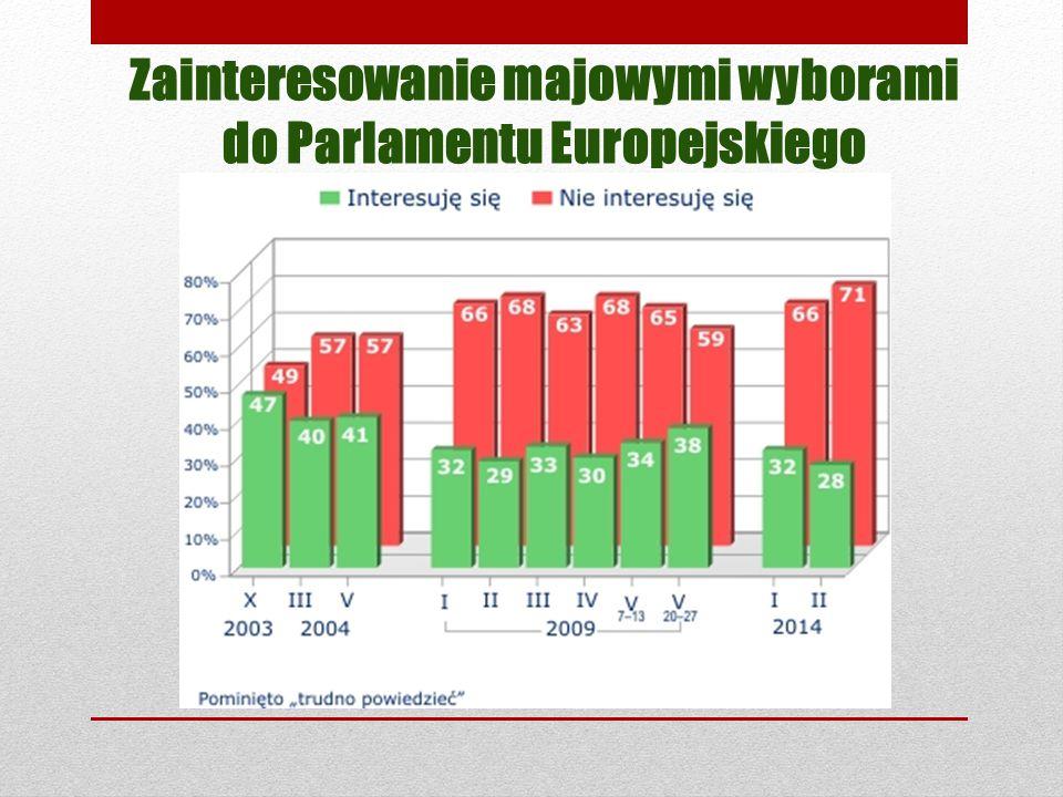 Zainteresowanie majowymi wyborami do Parlamentu Europejskiego