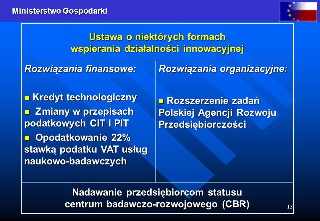 Ministerstwo Gospodarki 13 Ustawa o niektórych formach wspierania działalności innowacyjnej Rozwiązania finansowe: Kredyt technologiczny Kredyt technologiczny Zmiany w przepisach podatkowych CIT i PIT Zmiany w przepisach podatkowych CIT i PIT Opodatkowanie 22% stawką podatku VAT usług naukowo-badawczych Opodatkowanie 22% stawką podatku VAT usług naukowo-badawczych Rozwiązania organizacyjne: Rozszerzenie zadań Polskiej Agencji Rozwoju Przedsiębiorczości Rozszerzenie zadań Polskiej Agencji Rozwoju Przedsiębiorczości Nadawanie przedsiębiorcom statusu centrum badawczo-rozwojowego (CBR)