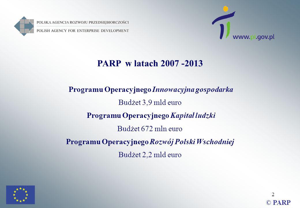 2 PARP w latach 2007 -2013 Programu Operacyjnego Innowacyjna gospodarka Budżet 3,9 mld euro Programu Operacyjnego Kapitał ludzki Budżet 672 mln euro Programu Operacyjnego Rozwój Polski Wschodniej Budżet 2,2 mld euro © PARP