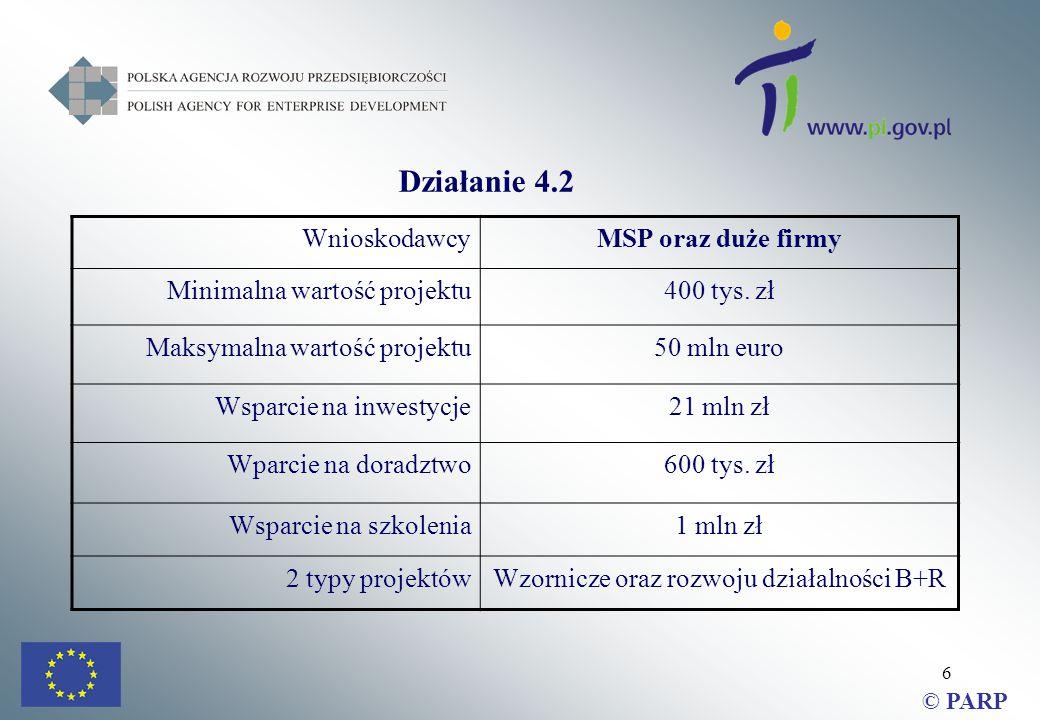6 Działanie 4.2 WnioskodawcyMSP oraz duże firmy Minimalna wartość projektu400 tys.