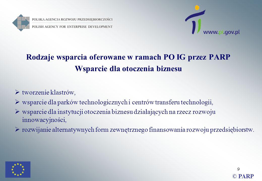 9 Rodzaje wsparcia oferowane w ramach PO IG przez PARP Wsparcie dla otoczenia biznesu  tworzenie klastrów,  wsparcie dla parków technologicznych i centrów transferu technologii,  wsparcie dla instytucji otoczenia biznesu działających na rzecz rozwoju innowacyjności,  rozwijanie alternatywnych form zewnętrznego finansowania rozwoju przedsiębiorstw.