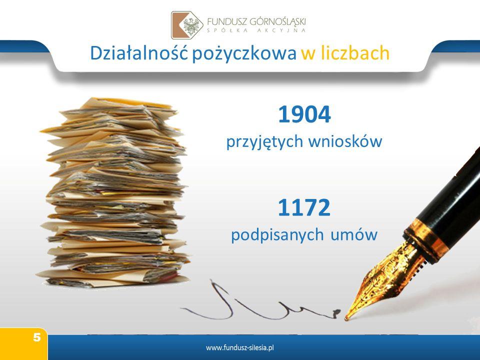 5 Działalność pożyczkowa w liczbach 1904 przyjętych wniosków 1172 podpisanych umów