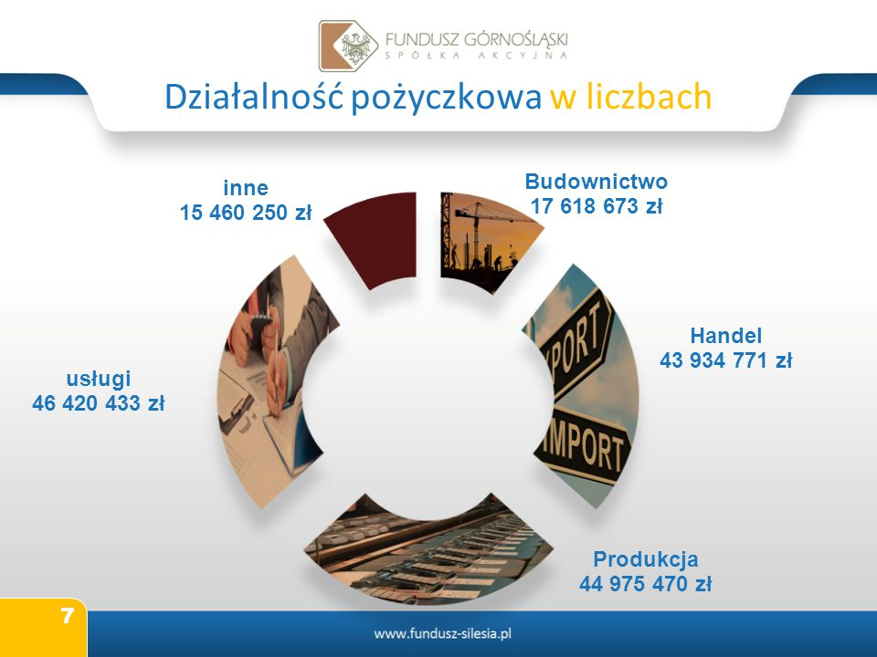 7 Działalność pożyczkowa w liczbach