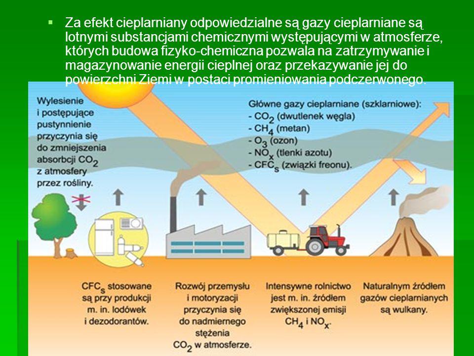   Za efekt cieplarniany odpowiedzialne są gazy cieplarniane są lotnymi substancjami chemicznymi występującymi w atmosferze, których budowa fizyko-ch