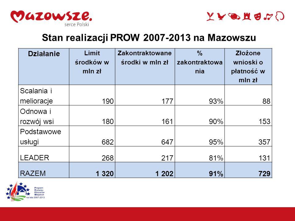 11 Stan realizacji PROW 2007-2013 na Mazowszu Działanie Limit środków w mln zł Zakontraktowane środki w mln zł % zakontraktowa nia Złożone wnioski o p