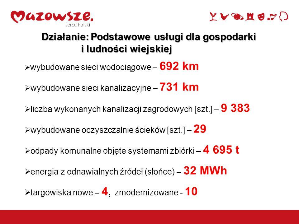 Działanie: Podstawowe usługi dla gospodarki i ludności wiejskiej i ludności wiejskiej  wybudowane sieci wodociągowe – 692 km  wybudowane sieci kanalizacyjne – 731 km  liczba wykonanych kanalizacji zagrodowych [szt.] – 9 383  wybudowane oczyszczalnie ścieków [szt.] – 29  odpady komunalne objęte systemami zbiórki – 4 695 t  energia z odnawialnych źródeł (słońce) – 32 MWh  targowiska nowe – 4, zmodernizowane - 10 9