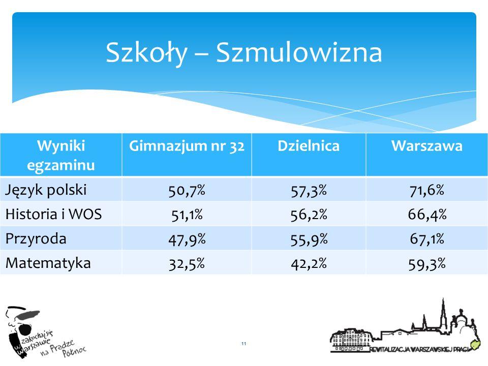 Wyniki egzaminu Gimnazjum nr 32DzielnicaWarszawa Język polski50,7%57,3%71,6% Historia i WOS51,1%56,2%66,4% Przyroda47,9%55,9%67,1% Matematyka32,5%42,2