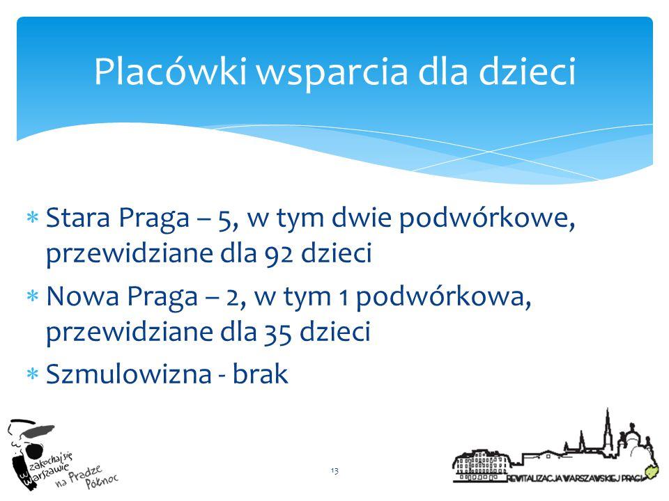  Stara Praga – 5, w tym dwie podwórkowe, przewidziane dla 92 dzieci  Nowa Praga – 2, w tym 1 podwórkowa, przewidziane dla 35 dzieci  Szmulowizna -