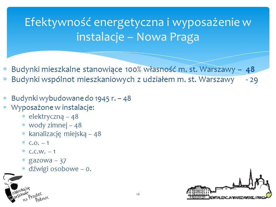  Budynki mieszkalne stanowiące 100% własność m. st. Warszawy – 48  Budynki wspólnot mieszkaniowych z udziałem m. st. Warszawy - 29  Budynki wybudow