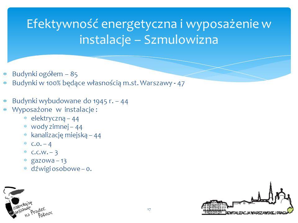  Budynki ogółem – 85  Budynki w 100% będące własnością m.st. Warszawy - 47  Budynki wybudowane do 1945 r. – 44  Wyposażone w instalacje :  elektr